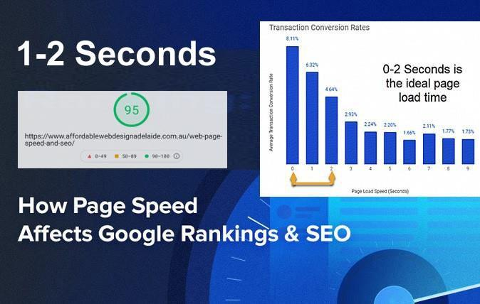 Web Page Speed and SEO